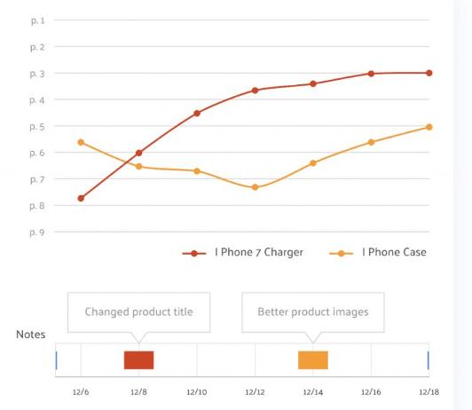 amazon-ranking-software-graph