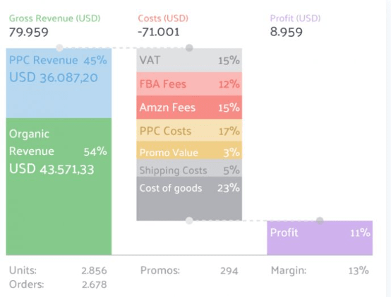 sellics-profit-graph